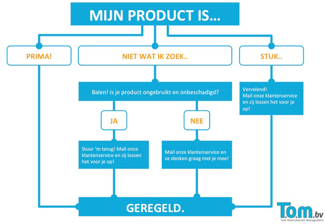 Mijn product is...